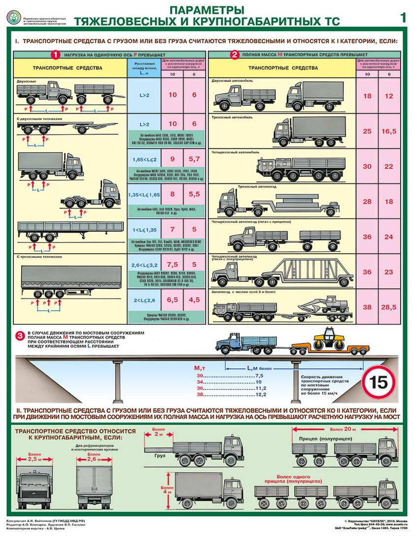Схемы автопоезда участвующего в перевозке крупногабаритных грузов